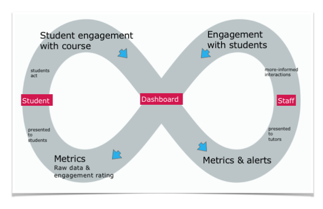 Foster & Siddle - learning analytics engagement model