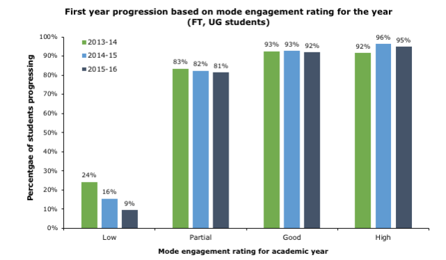 NTU_Engagement_pProgression_2013-2016