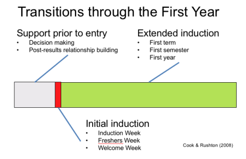 Cook & Rushton - three stage first year model