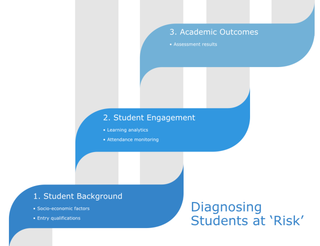 data sources to diagnose students at risk