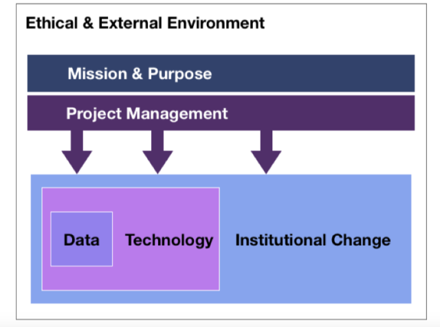 Diagram showing the 6 pillars for effective learning analytics described in the text below