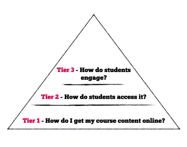 three tier model for teaching online during covid