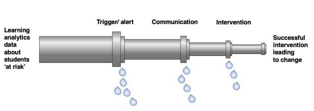 OfLA leaky pipeline metaphor