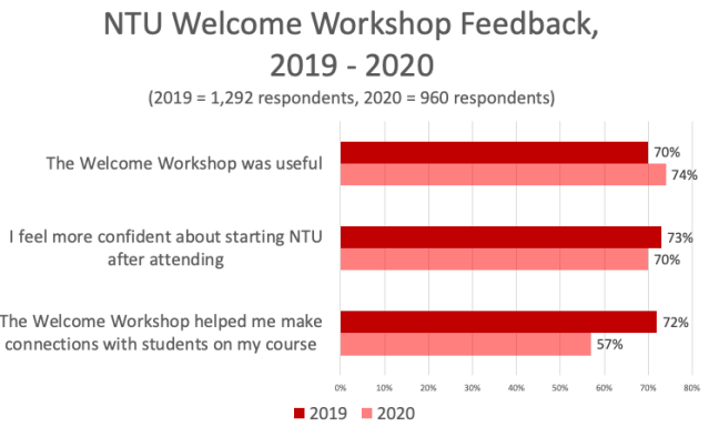 Graph showing student feedback about NTU Welcome Workshops