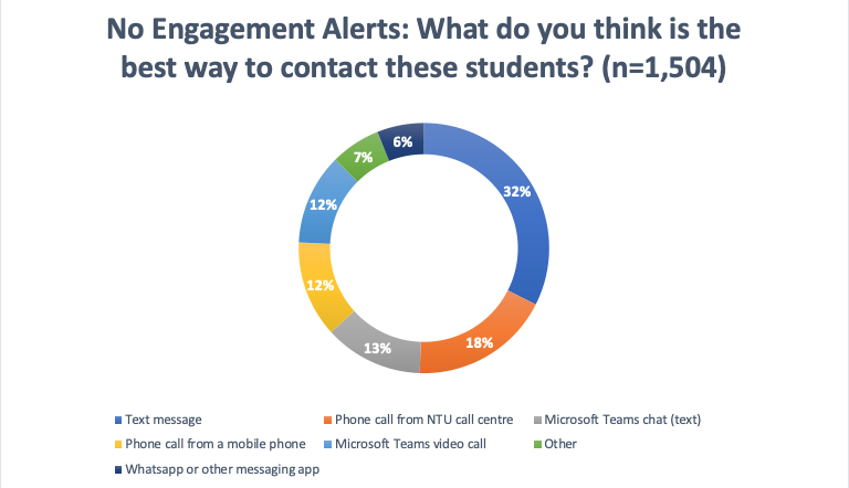 Doughnut chart showing how students would like to be contacted if an alert identifies them. Text is the most common answer, whatsapp or other messaging the least popular.